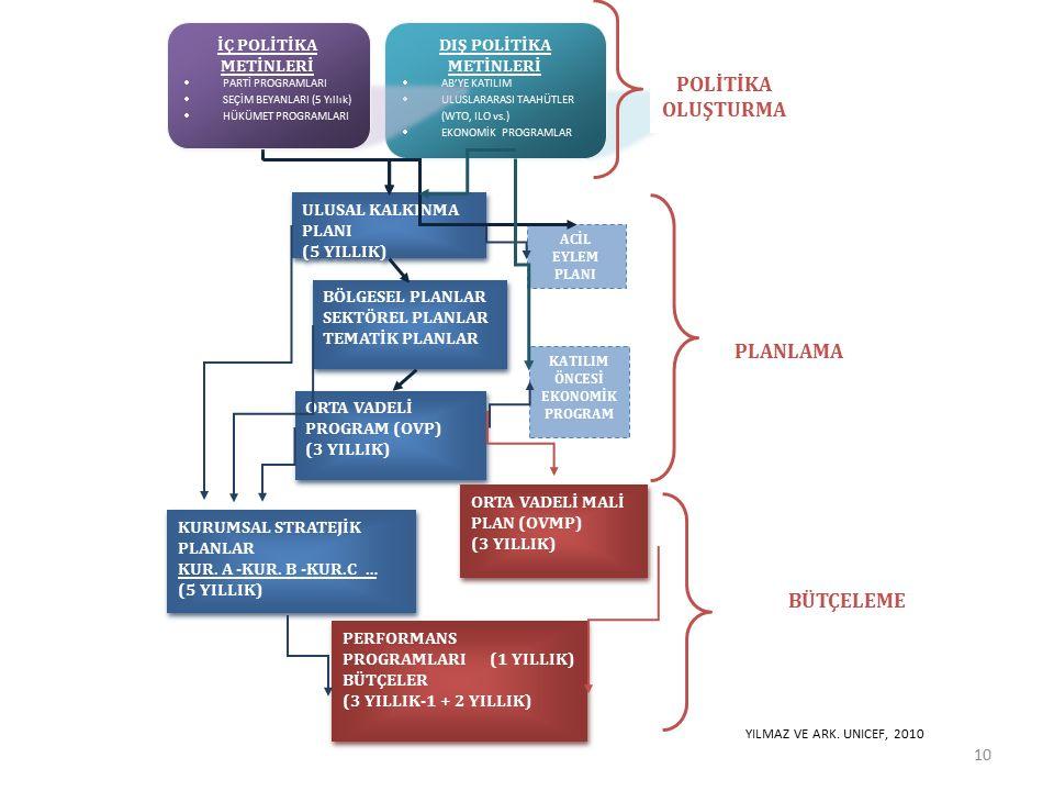 DIŞ POLİTİKA METİNLERİ  AB'YE KATILIM  ULUSLARARASI TAAHÜTLER (WTO, ILO vs.)  EKONOMİK PROGRAMLAR POLİTİKA OLUŞTURMA ULUSAL KALKINMA PLANI (5 YILLIK) ULUSAL KALKINMA PLANI (5 YILLIK) BÖLGESEL PLANLAR SEKTÖREL PLANLAR TEMATİK PLANLAR BÖLGESEL PLANLAR SEKTÖREL PLANLAR TEMATİK PLANLAR ORTA VADELİ PROGRAM (OVP) (3 YILLIK) ORTA VADELİ PROGRAM (OVP) (3 YILLIK) KATILIM ÖNCESİ EKONOMİK PROGRAM ACİL EYLEM PLANI BÜTÇELEME KURUMSAL STRATEJİK PLANLAR KUR.