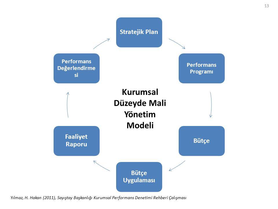 13 Stratejik Plan Performans Programı Bütçe Bütçe Uygulaması Faaliyet Raporu Performans Değerlendirme si Kurumsal Düzeyde Mali Yönetim Modeli Yılmaz,