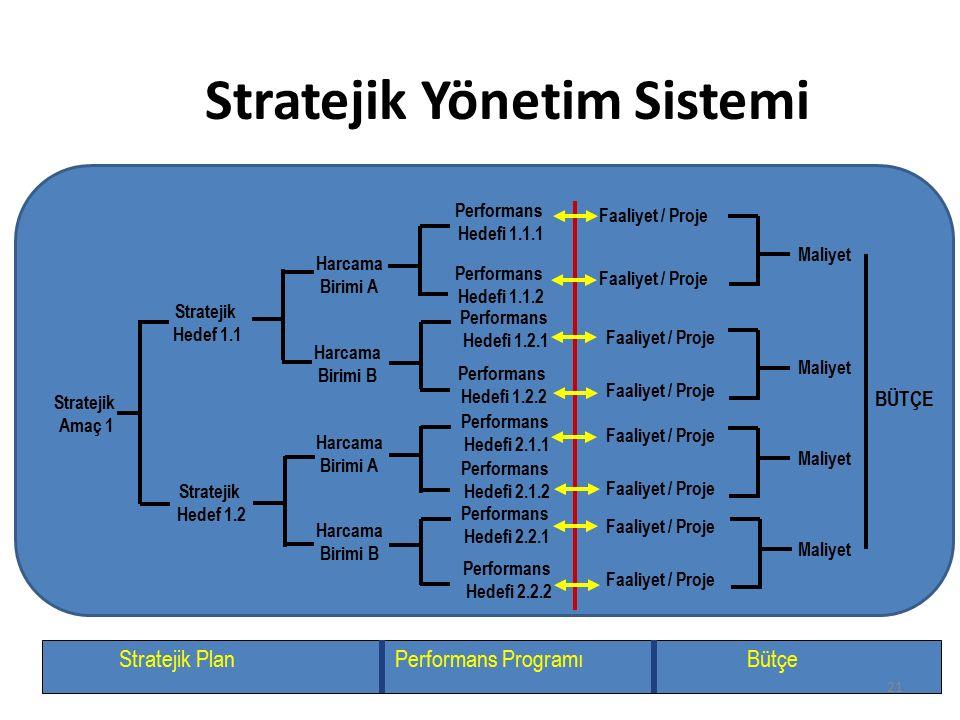 Stratejik Yönetim Sistemi Stratejik Amaç 1 Stratejik Hedef 1.1 Stratejik Hedef 1.2 Performans Hedefi 1.1.1 Performans Hedefi 1.1.2 Performans Hedefi 1.2.1 Performans Hedefi 1.2.2 Performans Hedefi 2.1.1 Performans Hedefi 2.1.2 Performans Hedefi 2.2.1 Performans Hedefi 2.2.2 Faaliyet / Proje Harcama Birimi A Harcama Birimi B Harcama Birimi A Harcama Birimi B Stratejik PlanPerformans ProgramıBütçe Maliyet BÜTÇE 21