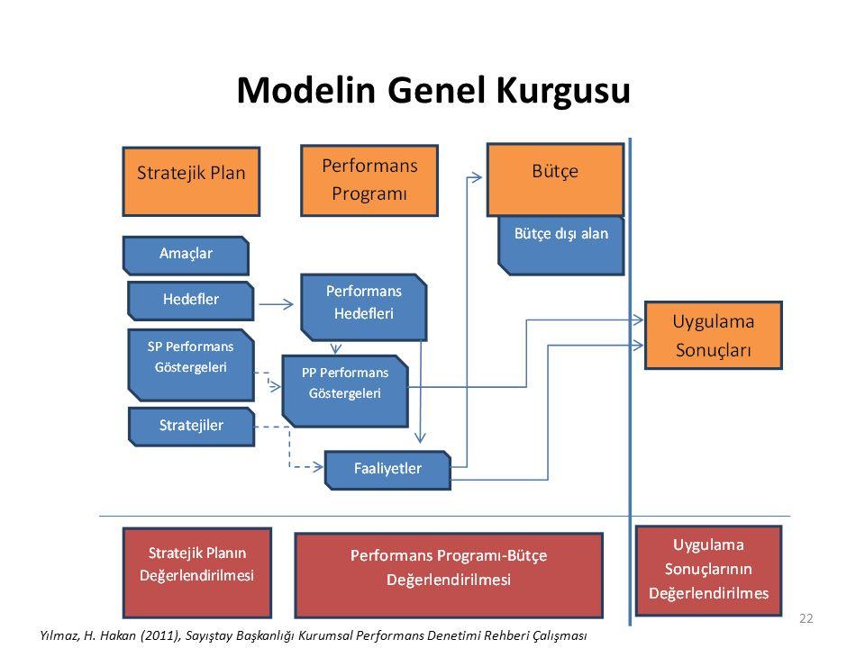 Modelin Genel Kurgusu 22 Yılmaz, H. Hakan (2011), Sayıştay Başkanlığı Kurumsal Performans Denetimi Rehberi Çalışması