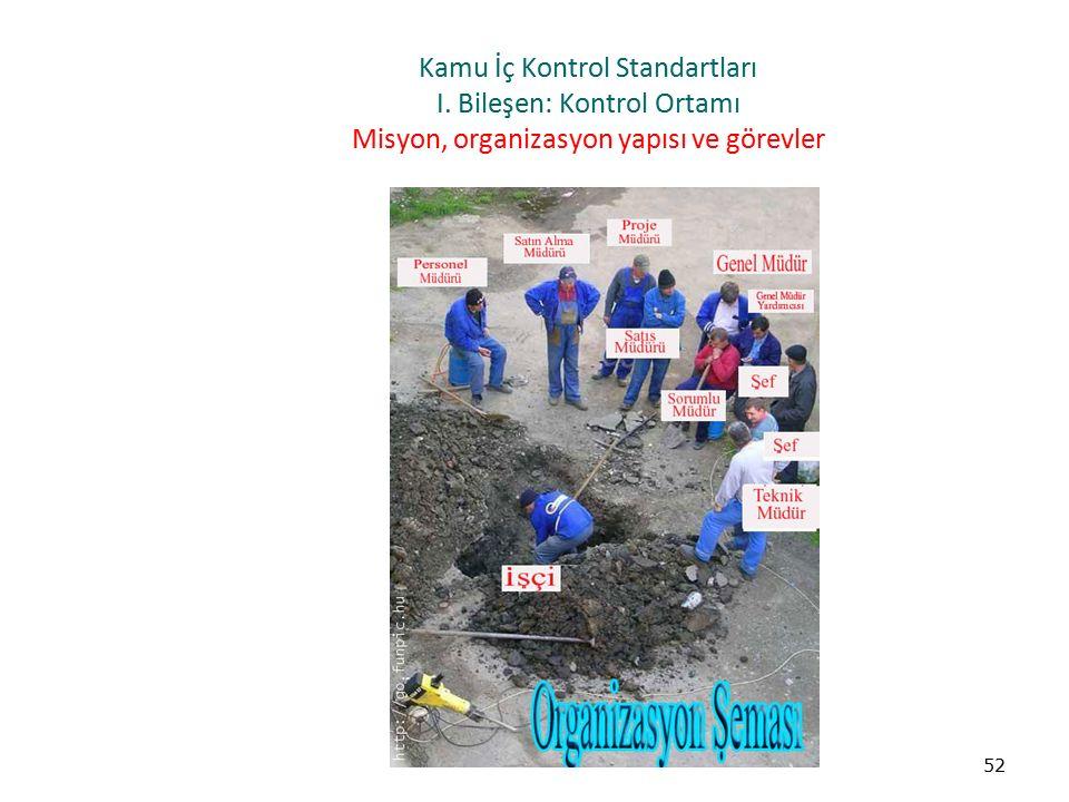 Kamu İç Kontrol Standartları I. Bileşen: Kontrol Ortamı Misyon, organizasyon yapısı ve görevler 52