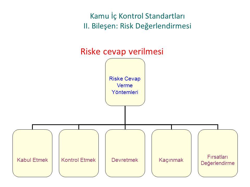 Kamu İç Kontrol Standartları II. Bileşen: Risk Değerlendirmesi Riske Cevap Verme Yöntemleri Kabul EtmekKontrol EtmekDevretmekKaçınmak Fırsatları Değer