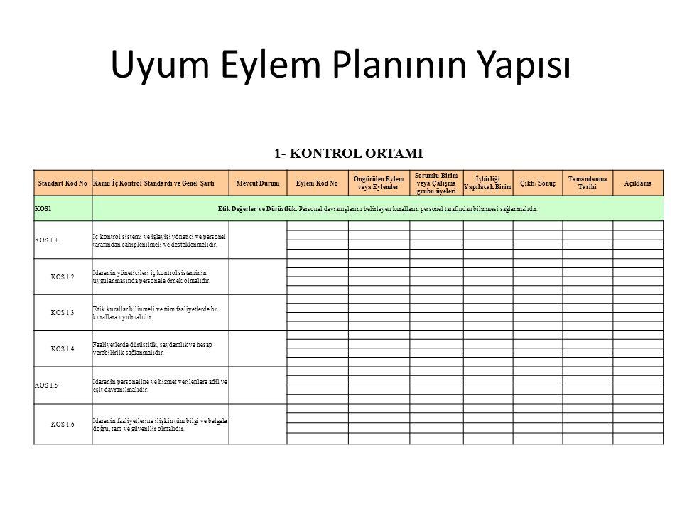 Uyum Eylem Planının Yapısı 1- KONTROL ORTAMI Standart Kod NoKamu İç Kontrol Standardı ve Genel ŞartıMevcut DurumEylem Kod No Öngörülen Eylem veya Eylemler Sorumlu Birim veya Çalışma grubu üyeleri İşbirliği Yapılacak Birim Çıktı/ Sonuç Tamamlanma Tarihi Açıklama KOS1Etik Değerler ve Dürüstlük: Personel davranışlarını belirleyen kuralların personel tarafından bilinmesi sağlanmalıdır.