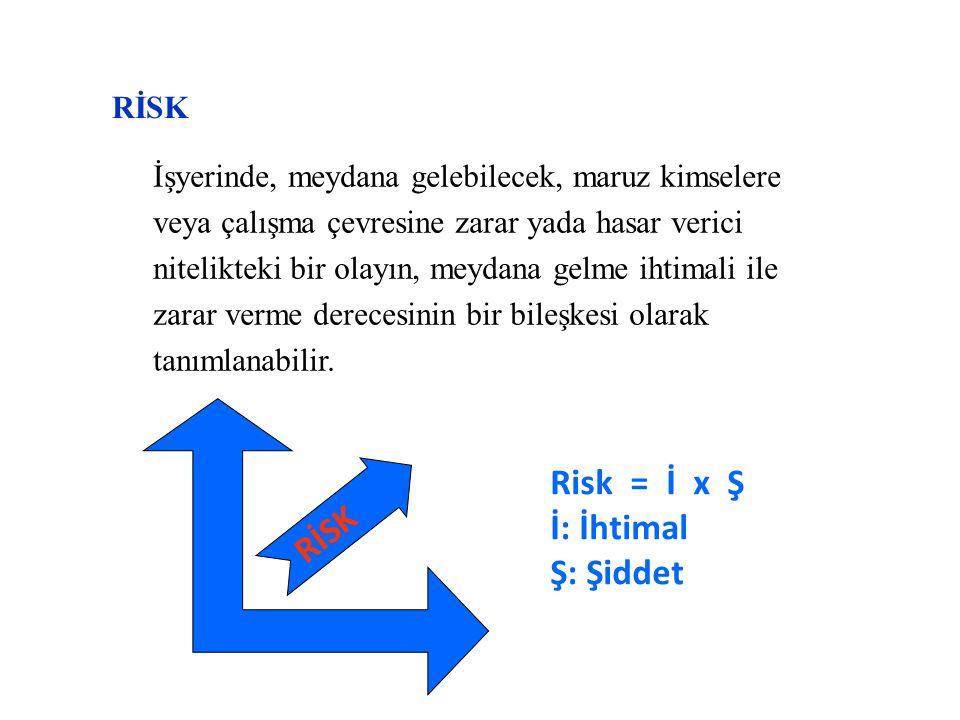  İş Kazaları  Meslek Hastalıkları Ortam Riskleri İş Riskleri Malzeme ve Donanım Riskleri Çalışma Koşulları Ürün Riskleri İNSAN FAKTÖRÜ Tehlikeler Riskler gerçekleşince