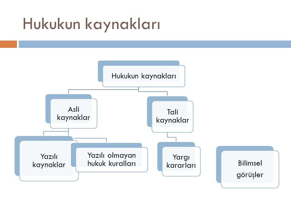 Hukukun kaynakları Asli kaynaklar Yazılı kaynaklar Yazılı olmayan hukuk kuralları Tali kaynaklar Yargı kararları Bilimsel görüşler