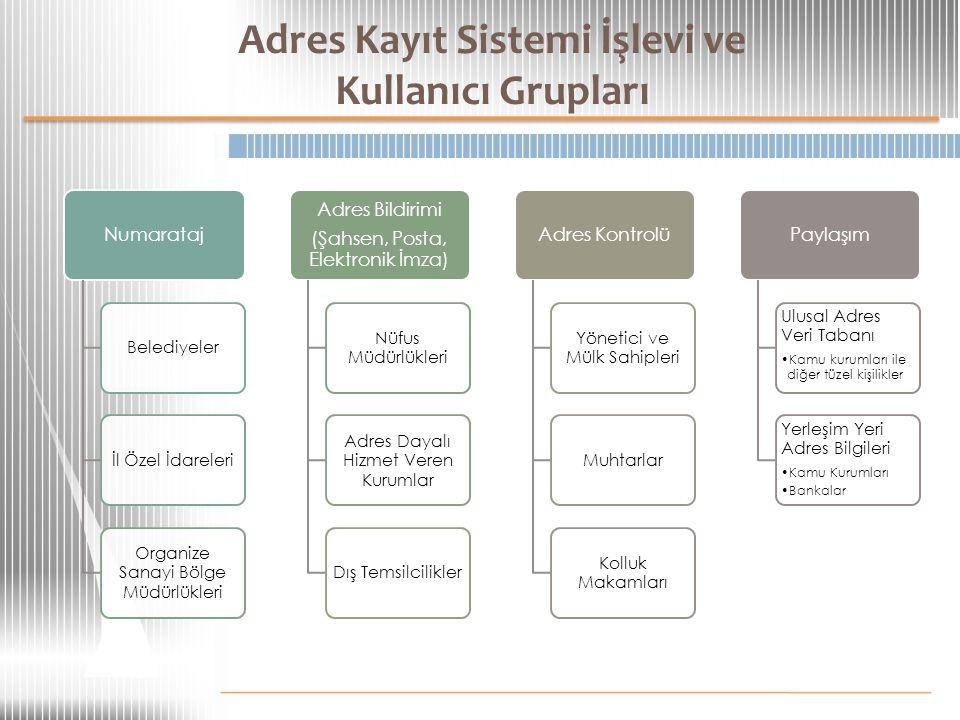 Projeden Sağlanan Faydalar E-Devlet uygulamalarına önemli katkı Harita servisleri Vatandaşa yönelik yeni hizmetler Adres Bulma, Yol Tarifi Alma servisleri