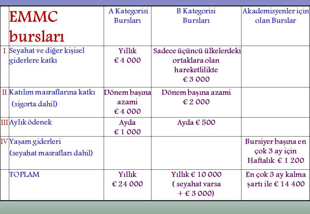 EMMC bursları A Kategorisi Bursları B Kategorisi Bursları Akademisyenler için olan Burslar I Seyahat ve di ğ er ki ş isel giderlere katkı Yıllık € 4 000 Sadece üçüncü ülkelerdeki ortaklara olan hareketlilikte € 3 000 II Katılım masraflarına katkı (sigorta dahil) Dönem ba ş ına azami € 4 000 Dönem ba ş ına azami € 2 000 III Aylık ödenek Ayda € 1 000 Ayda € 500 IV Ya ş am giderleri (seyahat masrafları dahil) Bursiyer ba ş ına en çok 3 ay için Haftalık € 1 200 TOPLAMYıllık € 24 000 Yıllık € 10 000 ( seyahat varsa + € 3 000) En çok 3 ay kalma ş artı ile € 14 400