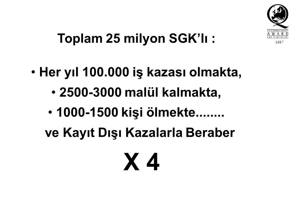 1997 Toplam 25 milyon SGK'lı : Her yıl 100.000 iş kazası olmakta, 2500-3000 malül kalmakta, 1000-1500 kişi ölmekte........ ve Kayıt Dışı Kazalarla Ber