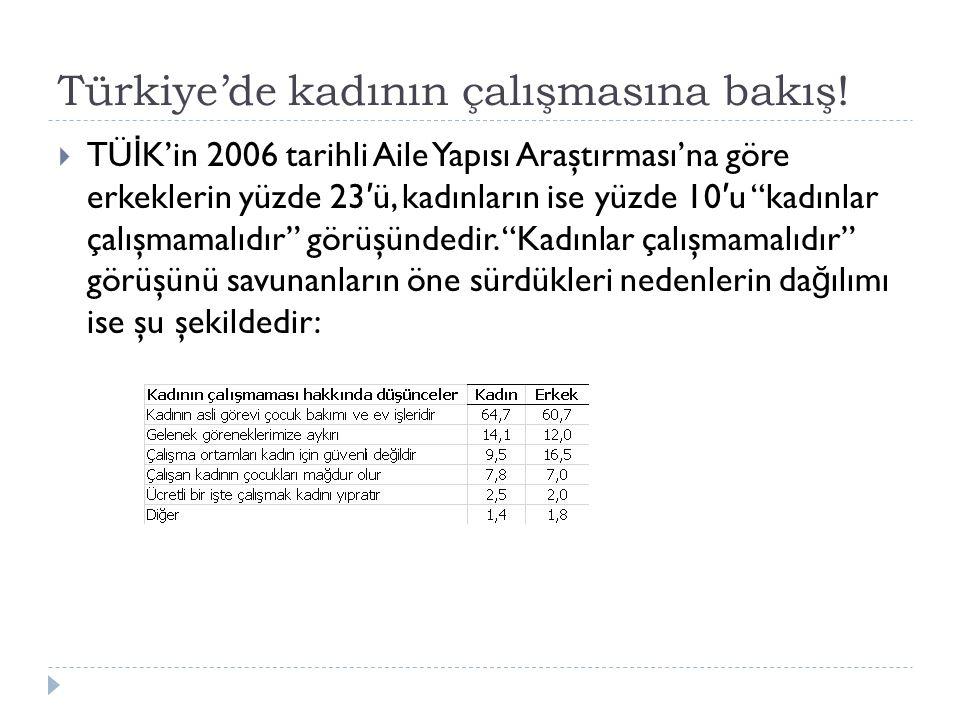 """Türkiye'de kadının çalışmasına bakış!  TÜ İ K'in 2006 tarihli Aile Yapısı Araştırması'na göre erkeklerin yüzde 23 ′ ü, kadınların ise yüzde 10 ′ u """"k"""