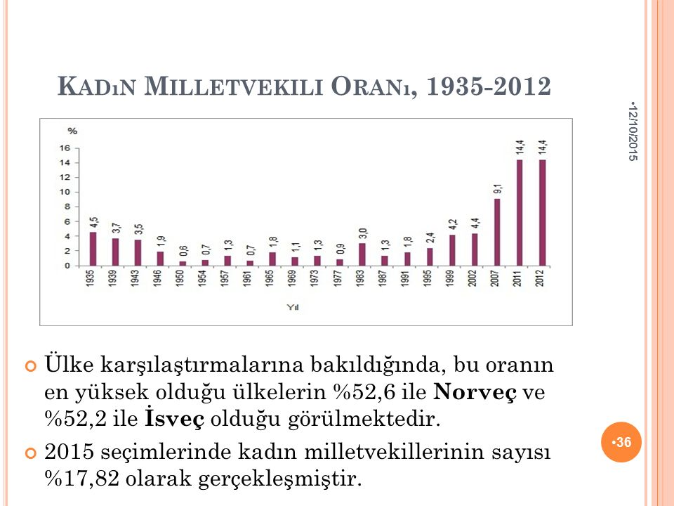 K ADıN M ILLETVEKILI O RANı, 1935-2012 Ülke karşılaştırmalarına bakıldığında, bu oranın en yüksek olduğu ülkelerin %52,6 ile Norveç ve %52,2 ile İsveç