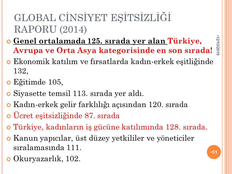 GLOBAL CİNSİYET EŞİTSİZLİĞİ RAPORU (2014) Genel ortalamada 125. sırada yer alan Türkiye, Avrupa ve Orta Asya kategorisinde en son sırada! Ekonomik kat