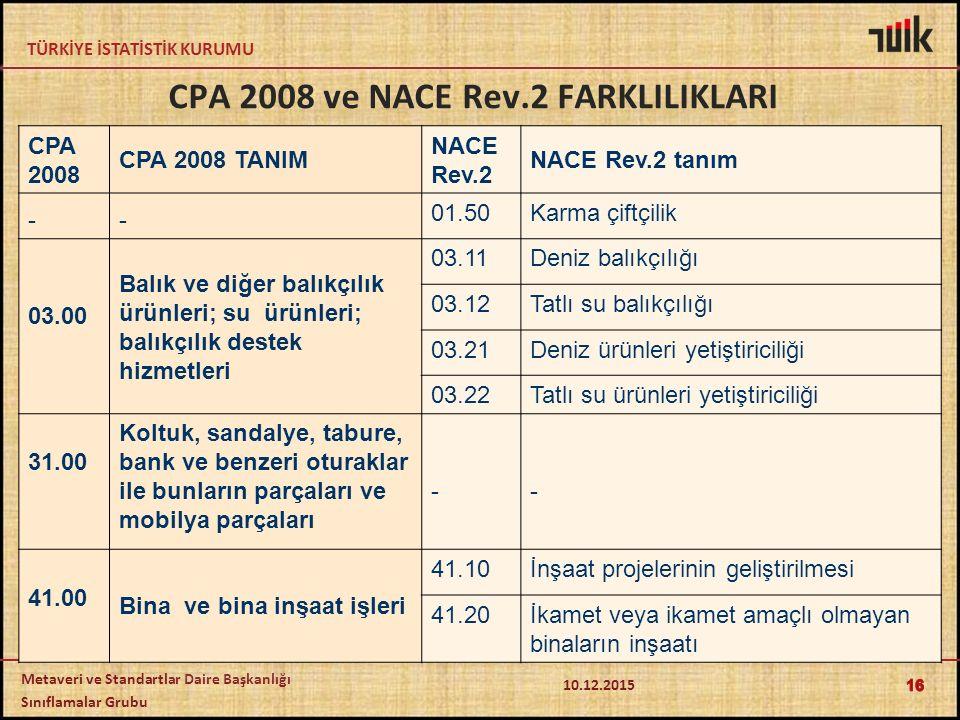 TÜRKİYE İSTATİSTİK KURUMU Metaveri ve Standartlar Daire Başkanlığı Sınıflamalar Grubu CPA 2008 ve NACE Rev.2 FARKLILIKLARI CPA 2008 CPA 2008 TANIM NACE Rev.2 NACE Rev.2 tanım -- 01.50Karma çiftçilik 03.00 Balık ve diğer balıkçılık ürünleri; su ürünleri; balıkçılık destek hizmetleri 03.11Deniz balıkçılığı 03.12Tatlı su balıkçılığı 03.21Deniz ürünleri yetiştiriciliği 03.22Tatlı su ürünleri yetiştiriciliği 31.00 Koltuk, sandalye, tabure, bank ve benzeri oturaklar ile bunların parçaları ve mobilya parçaları -- 41.00 Bina ve bina inşaat işleri 41.10İnşaat projelerinin geliştirilmesi 41.20İkamet veya ikamet amaçlı olmayan binaların inşaatı 16 10.12.2015