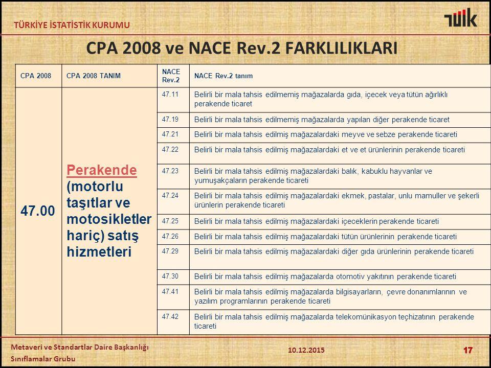 TÜRKİYE İSTATİSTİK KURUMU Metaveri ve Standartlar Daire Başkanlığı Sınıflamalar Grubu CPA 2008 ve NACE Rev.2 FARKLILIKLARI CPA 2008CPA 2008 TANIM NACE Rev.2 NACE Rev.2 tanım 47.00 Perakende Perakende (motorlu taşıtlar ve motosikletler hariç) satış hizmetleri 47.11 Belirli bir mala tahsis edilmemiş mağazalarda gıda, içecek veya tütün ağırlıklı perakende ticaret 47.19 Belirli bir mala tahsis edilmemiş mağazalarda yapılan diğer perakende ticaret 47.21 Belirli bir mala tahsis edilmiş mağazalardaki meyve ve sebze perakende ticareti 47.22 Belirli bir mala tahsis edilmiş mağazalardaki et ve et ürünlerinin perakende ticareti 47.23 Belirli bir mala tahsis edilmiş mağazalardaki balık, kabuklu hayvanlar ve yumuşakçaların perakende ticareti 47.24 Belirli bir mala tahsis edilmiş mağazalardaki ekmek, pastalar, unlu mamuller ve şekerli ürünlerin perakende ticareti 47.25 Belirli bir mala tahsis edilmiş mağazalardaki içeceklerin perakende ticareti 47.26 Belirli bir mala tahsis edilmiş mağazalardaki tütün ürünlerinin perakende ticareti 47.29 Belirli bir mala tahsis edilmiş mağazalardaki diğer gıda ürünlerinin perakende ticareti 47.30 Belirli bir mala tahsis edilmiş mağazalarda otomotiv yakıtının perakende ticareti 47.41 Belirli bir mala tahsis edilmiş mağazalarda bilgisayarların, çevre donanımlarının ve yazılım programlarının perakende ticareti 47.42 Belirli bir mala tahsis edilmiş mağazalarda telekomünikasyon teçhizatının perakende ticareti 17 10.12.2015