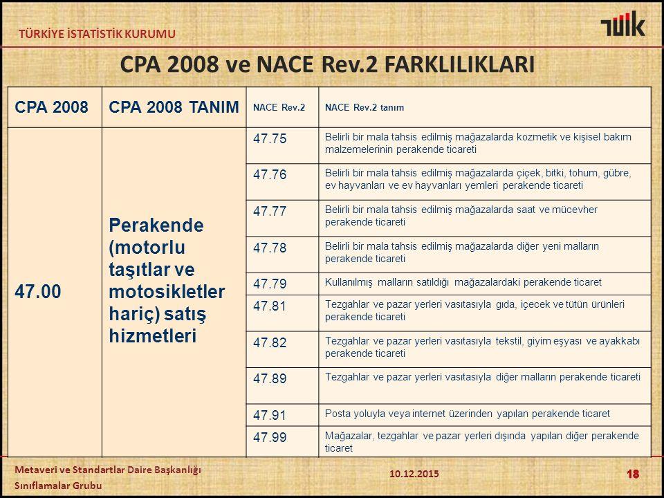 TÜRKİYE İSTATİSTİK KURUMU Metaveri ve Standartlar Daire Başkanlığı Sınıflamalar Grubu CPA 2008CPA 2008 TANIM NACE Rev.2NACE Rev.2 tanım 47.00 Perakende (motorlu taşıtlar ve motosikletler hariç) satış hizmetleri 47.75 Belirli bir mala tahsis edilmiş mağazalarda kozmetik ve kişisel bakım malzemelerinin perakende ticareti 47.76 Belirli bir mala tahsis edilmiş mağazalarda çiçek, bitki, tohum, gübre, ev hayvanları ve ev hayvanları yemleri perakende ticareti 47.77 Belirli bir mala tahsis edilmiş mağazalarda saat ve mücevher perakende ticareti 47.78 Belirli bir mala tahsis edilmiş mağazalarda diğer yeni malların perakende ticareti 47.79 Kullanılmış malların satıldığı mağazalardaki perakende ticaret 47.81 Tezgahlar ve pazar yerleri vasıtasıyla gıda, içecek ve tütün ürünleri perakende ticareti 47.82 Tezgahlar ve pazar yerleri vasıtasıyla tekstil, giyim eşyası ve ayakkabı perakende ticareti 47.89 Tezgahlar ve pazar yerleri vasıtasıyla diğer malların perakende ticareti 47.91 Posta yoluyla veya internet üzerinden yapılan perakende ticaret 47.99 Mağazalar, tezgahlar ve pazar yerleri dışında yapılan diğer perakende ticaret 18 CPA 2008 ve NACE Rev.2 FARKLILIKLARI 10.12.2015