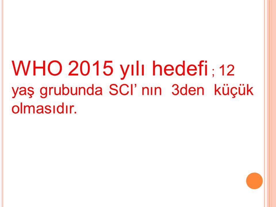 WHO 2015 yılı hedefi ; 12 yaş grubunda SCI' nın 3den küçük olmasıdır.