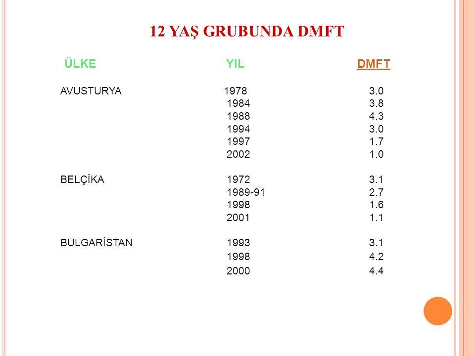 12 YAŞ GRUBUNDA DMFT ÜLKE YIL DMFTDMFT AVUSTURYA 19783.0 19843.8 19884.3 19943.0 19971.7 20021.0 BELÇİKA19723.1 1989-912.7 19981.6 20011.1 BULGARİSTAN