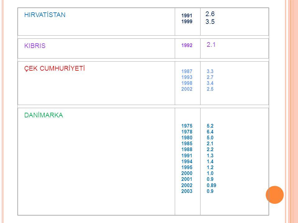 HIRVATİSTAN 1991 1999 2.6 3.5 KIBRIS 1992 2.1 ÇEK CUMHURİYETİ 1987 1993 1998 2002 3.3 2.7 3.4 2.5 DANİMARKA 1975 1978 1980 1985 1988 1991 1994 1995 20