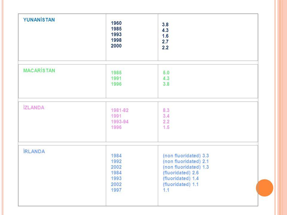 YUNANİSTAN 1960 1985 1993 1998 2000 3.8 4.3 1.6 2.7 2.2 MACARİSTAN 1985 1991 1996 5.0 4.3 3.8 İZLANDA 1981-82 1991 1993-94 1996 8.3 3.4 2.2 1.5 İRLANDA 1984 1992 2002 1984 1993 2002 1997 (non fluoridated) 3.3 (non fluoridated) 2.1 (non fluoridated) 1.3 (fluoridated) 2.6 (fluoridated) 1.4 (fluoridated) 1.1 1.1
