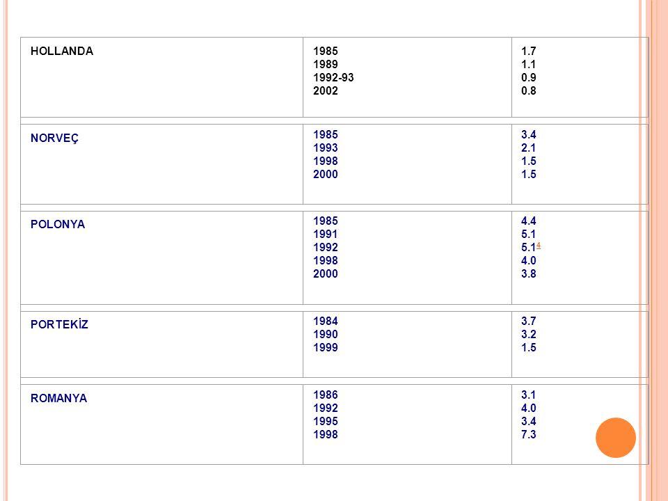 HOLLANDA 1985 1989 1992-93 2002 1.7 1.1 0.9 0.8 NORVEÇ 1985 1993 1998 2000 3.4 2.1 1.5 1.5 POLONYA 1985 1991 1992 1998 2000 4.4 5.1 5.1 4 4.0 3.8 4 PORTEKİZ 1984 1990 1999 3.7 3.2 1.5 ROMANYA 1986 1992 1995 1998 3.1 4.0 3.4 7.3