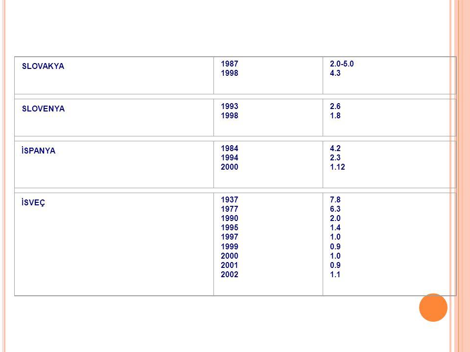SLOVAKYA 1987 1998 2.0-5.0 4.3 SLOVENYA 1993 1998 2.6 1.8 İSPANYA 1984 1994 2000 4.2 2.3 1.12 İSVEÇ 1937 1977 1990 1995 1997 1999 2000 2001 2002 7.8 6