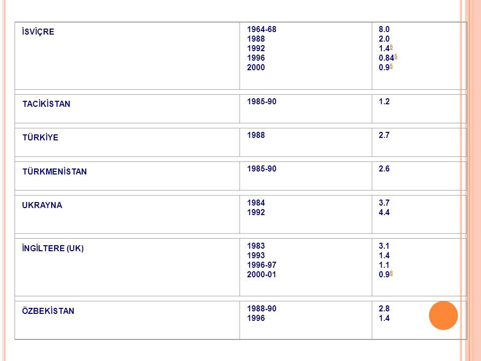 İSVİÇRE 1964-68 1988 1992 1996 2000 8.0 2.0 1.4 5 0.84 5 0.9 5 5 TACİKİSTAN 1985-901.2 TÜRKİYE 19882.7 TÜRKMENİSTAN 1985-902.6 UKRAYNA 1984 1992 3.7 4