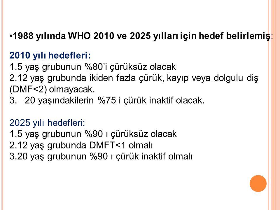 1988 yılında WHO 2010 ve 2025 yılları için hedef belirlemiş: 2010 yılı hedefleri: 1.5 yaş grubunun %80'i çürüksüz olacak 2.12 yaş grubunda ikiden fazl