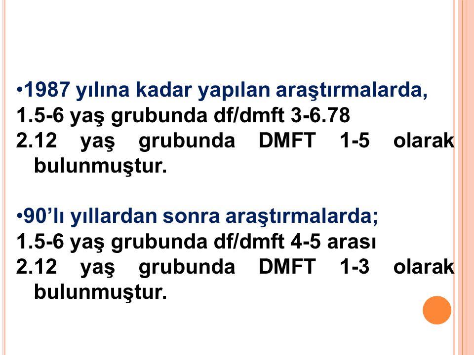 1987 yılına kadar yapılan araştırmalarda, 1.5-6 yaş grubunda df/dmft 3-6.78 2.12 yaş grubunda DMFT 1-5 olarak bulunmuştur. 90'lı yıllardan sonra araşt
