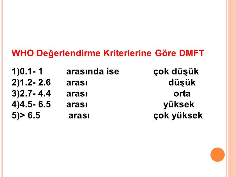 WHO Değerlendirme Kriterlerine Göre DMFT 1)0.1- 1 arasında iseçok düşük 2)1.2- 2.6 arası düşük 3)2.7- 4.4 arası orta 4)4.5- 6.5 arası yüksek 5)> 6.5 a
