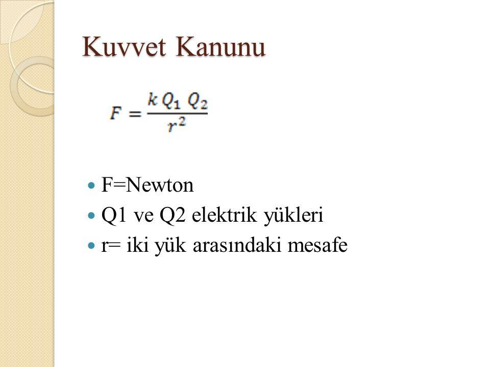 Kuvvet Kanunu F=Newton Q1 ve Q2 elektrik yükleri r= iki yük arasındaki mesafe