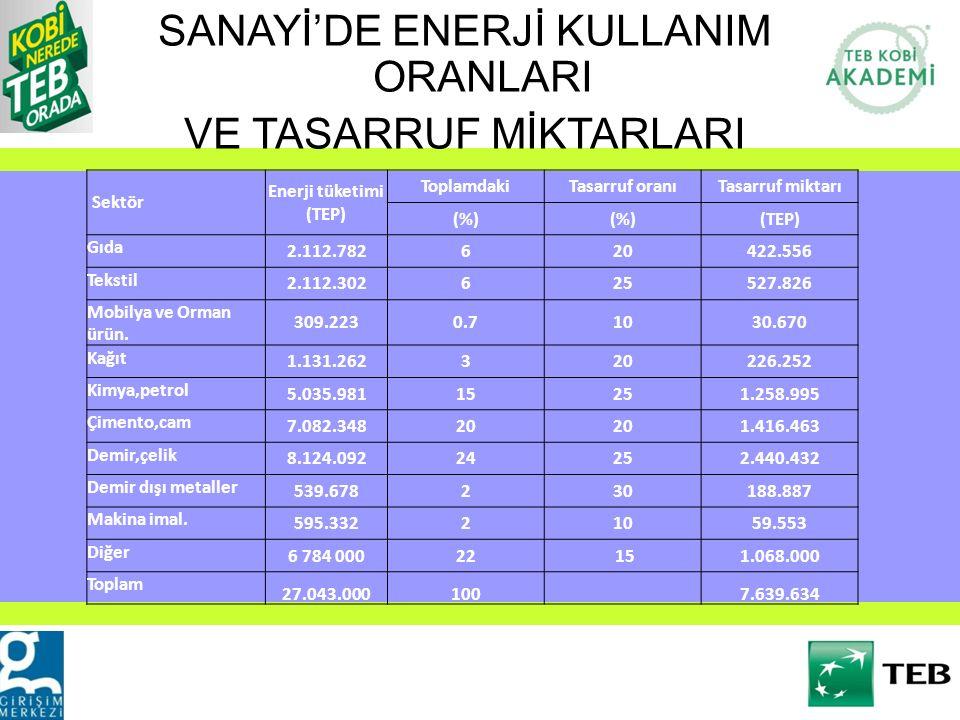 Sektör Enerji tüketimi (TEP) ToplamdakiTasarruf oranıTasarruf miktarı (%) (TEP) Gıda 2.112.782620422.556 Tekstil 2.112.302625527.826 Mobilya ve Orman