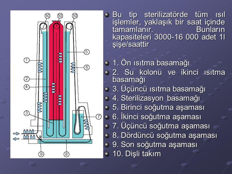 Yatay Sterilizatör Bu tip sterilizatörlerde basınç bölmesinin sızdırmazlığı mekanik bir düzenle sağlanmaktadır.