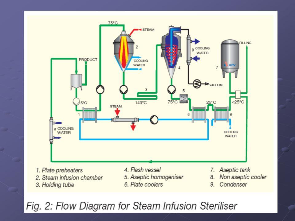 Bu yöntemin aşamaları şunlardır: a)Süt, buhar enjeksiyon sistemlerindeki gibi balans tankından ön ısıtıcılara gönderilir, rejeneratif ısıtma yapılır.