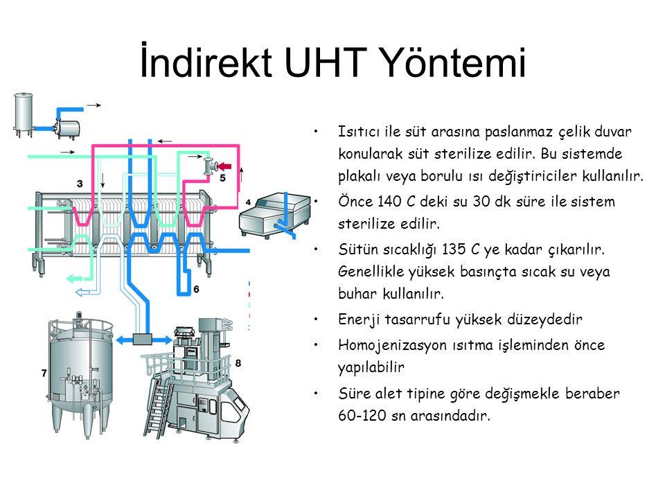 İndirekt UHT Yöntemi Isıtıcı ile süt arasına paslanmaz çelik duvar konularak süt sterilize edilir. Bu sistemde plakalı veya borulu ısı değiştiriciler