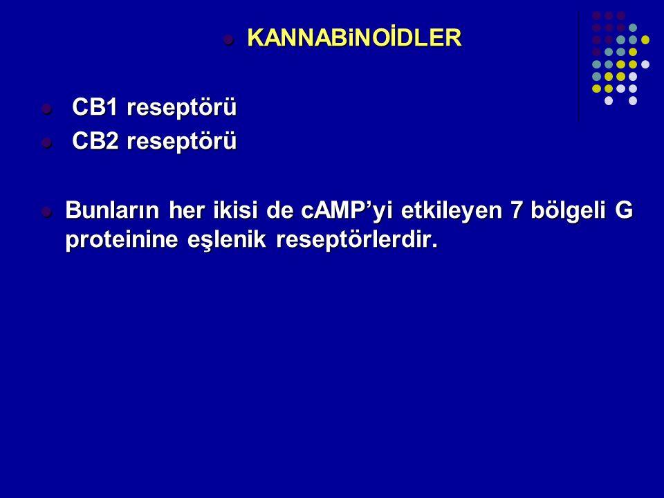 KANNABiNOİDLER KANNABiNOİDLER CB1 reseptörü CB1 reseptörü CB2 reseptörü CB2 reseptörü Bunların her ikisi de cAMP'yi etkileyen 7 bölgeli G proteinine e