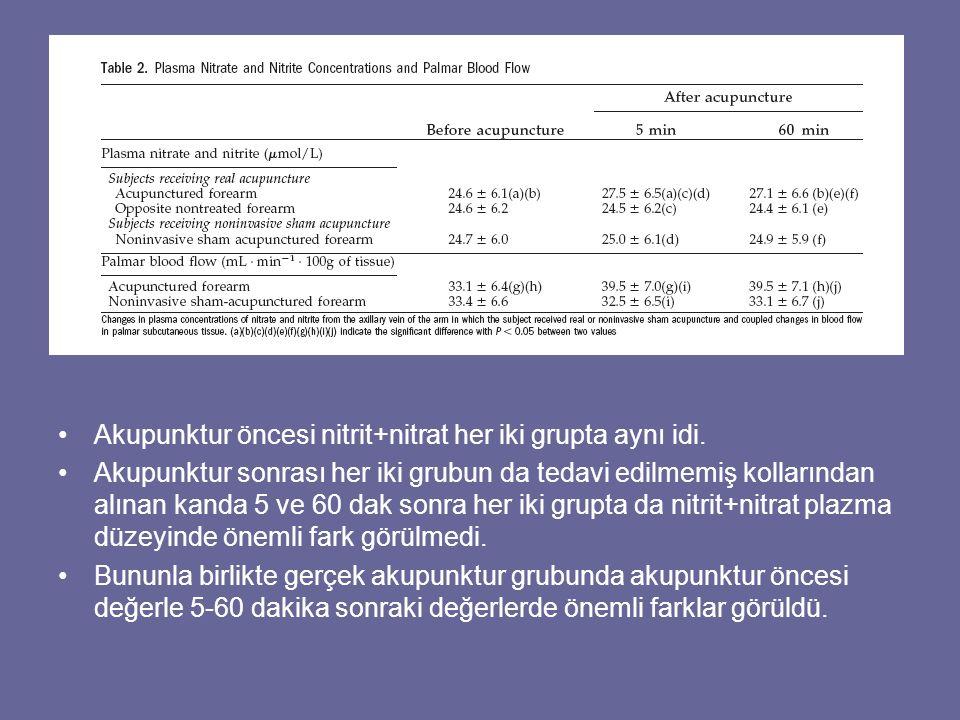 Akupunktur öncesi nitrit+nitrat her iki grupta aynı idi. Akupunktur sonrası her iki grubun da tedavi edilmemiş kollarından alınan kanda 5 ve 60 dak so