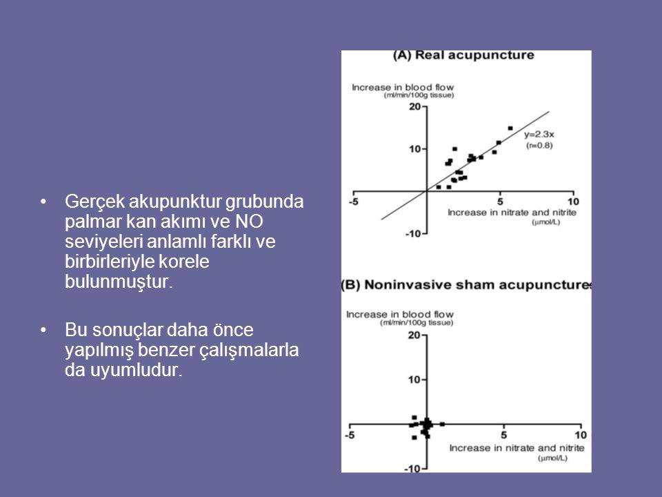 Gerçek akupunktur grubunda palmar kan akımı ve NO seviyeleri anlamlı farklı ve birbirleriyle korele bulunmuştur. Bu sonuçlar daha önce yapılmış benzer