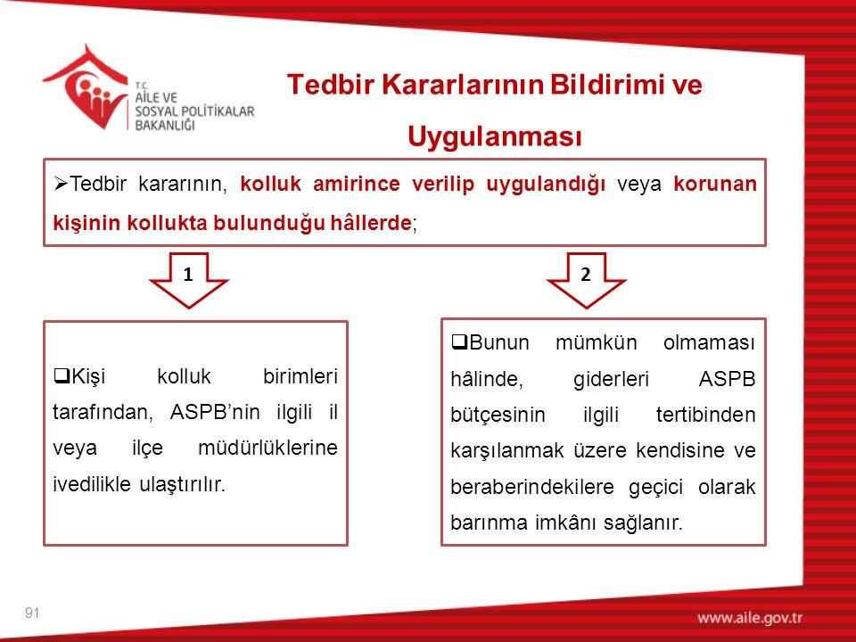 91 Tedbir Kararlarının Bildirimi ve Uygulanması  Kişi kolluk birimleri tarafından, ASPB'nin ilgili il veya ilçe müdürlüklerine ivedilikle ulaştırılır