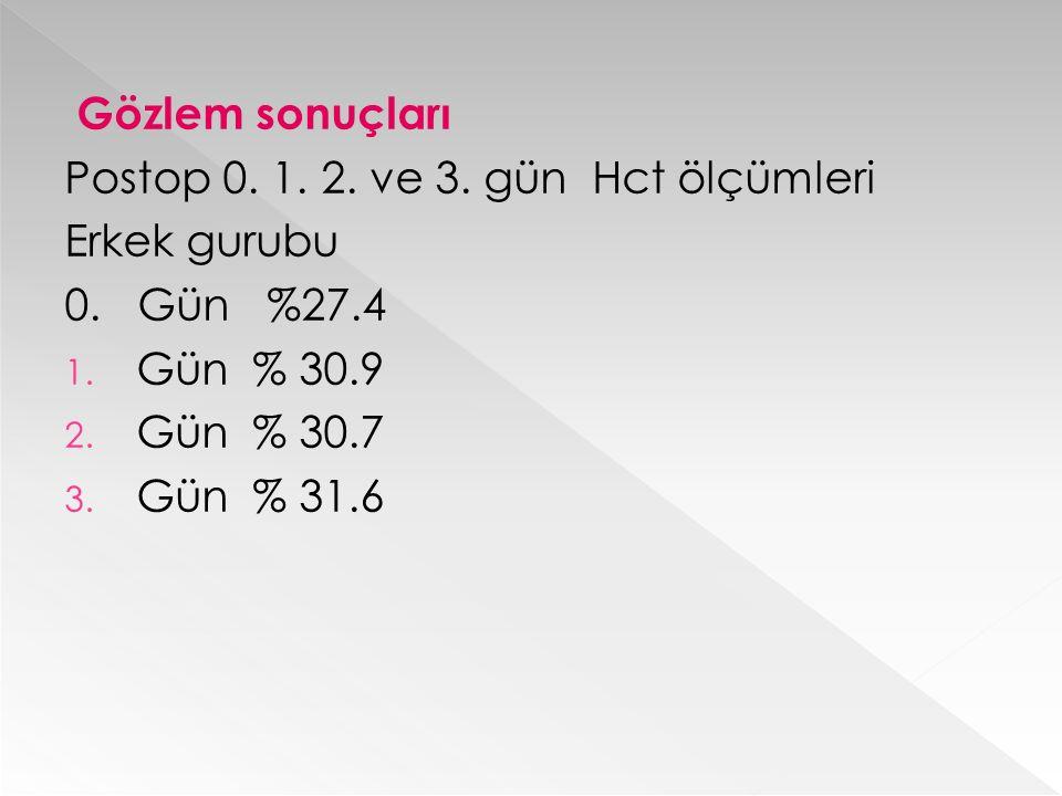 Gözlem sonuçları Postop 0. 1. 2. ve 3. gün Hct ölçümleri Erkek gurubu 0. Gün %27.4 1. Gün % 30.9 2. Gün % 30.7 3. Gün % 31.6