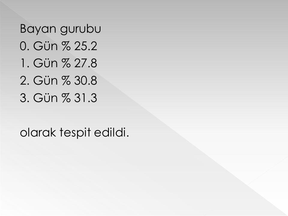 Bayan gurubu 0. Gün % 25.2 1. Gün % 27.8 2. Gün % 30.8 3. Gün % 31.3 olarak tespit edildi.
