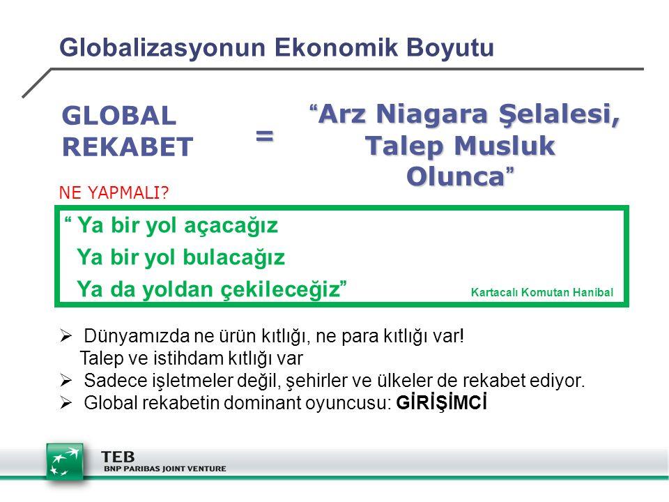 """Globalizasyonun Ekonomik Boyutu """"Arz Niagara Şelalesi, Talep Musluk Olunca"""" """"Arz Niagara Şelalesi, Talep Musluk Olunca"""" GLOBAL REKABET = NE YAPMALI? """""""