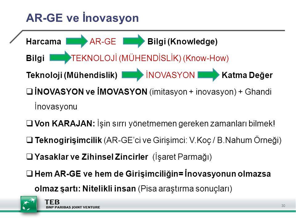 30 AR-GE ve İnovasyon Harcama AR-GE Bilgi (Knowledge) Bilgi TEKNOLOJİ (MÜHENDİSLİK) (Know-How) Teknoloji (Mühendislik) İNOVASYON Katma Değer  İNOVASY