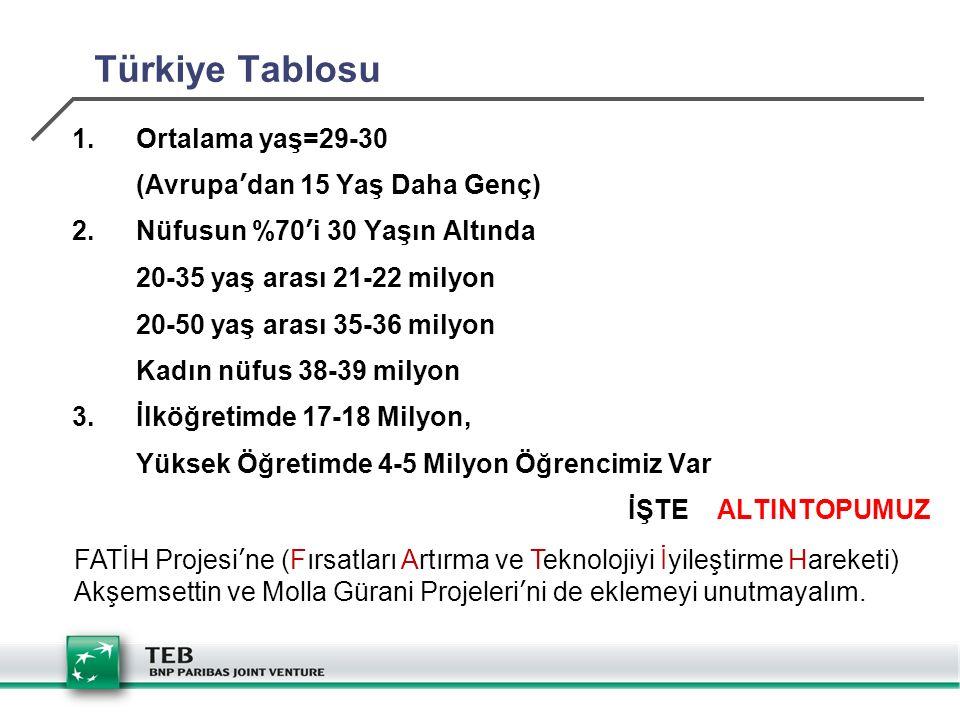 Türkiye Tablosu 1.Ortalama yaş=29-30 (Avrupa'dan 15 Yaş Daha Genç) 2.Nüfusun %70'i 30 Yaşın Altında 20-35 yaş arası 21-22 milyon 20-50 yaş arası 35-36 milyon Kadın nüfus 38-39 milyon 3.İlköğretimde 17-18 Milyon, Yüksek Öğretimde 4-5 Milyon Öğrencimiz Var İŞTE ALTINTOPUMUZ FATİH Projesi'ne (Fırsatları Artırma ve Teknolojiyi İyileştirme Hareketi) Akşemsettin ve Molla Gürani Projeleri'ni de eklemeyi unutmayalım.