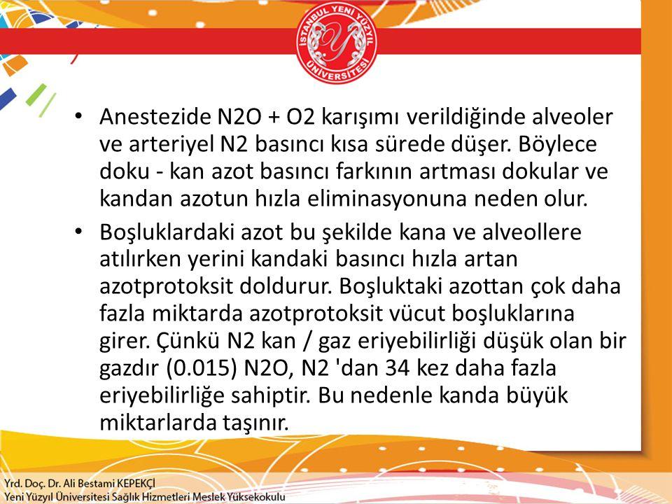 Anestezide N2O + O2 karışımı verildiğinde alveoler ve arteriyel N2 basıncı kısa sürede düşer.