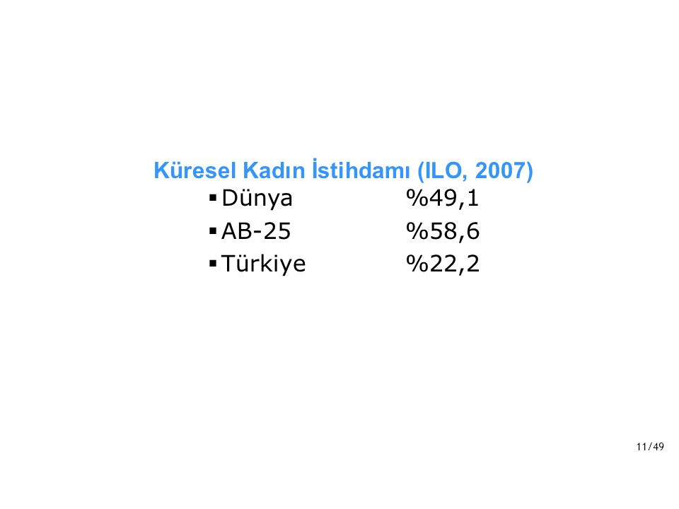 11/49 Küresel Kadın İstihdamı (ILO, 2007)  Dünya%49,1  AB-25%58,6  Türkiye%22,2