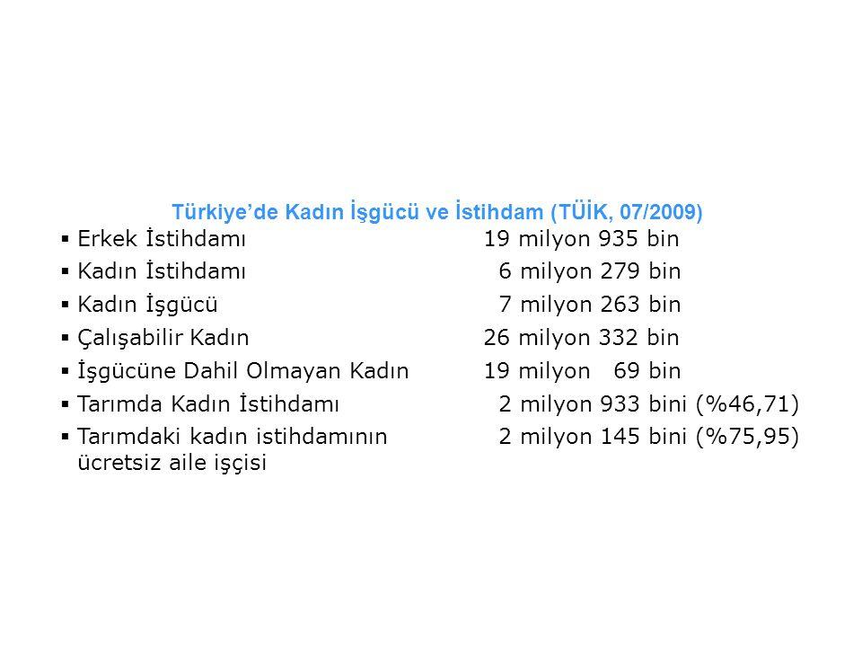 Türkiye'de Kadın İşgücü ve İstihdam (TÜİK, 07/2009)  Erkek İstihdamı19 milyon 935 bin  Kadın İstihdamı 6 milyon 279 bin  Kadın İşgücü 7 milyon 263