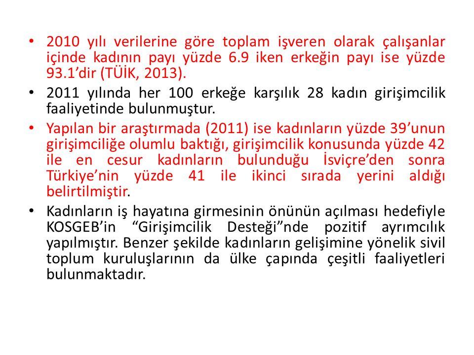 3 ) KAGİDER (Türkiye Kadın Girişimciler Derneği) KAGİDER Eylül 2002'de 38 kadın girişimci tarafından ülke çapında faaliyet gösteren ve kar amacı gütmeyen bir sivil toplum örgütü olarak İstanbul'da kurulmuştur.