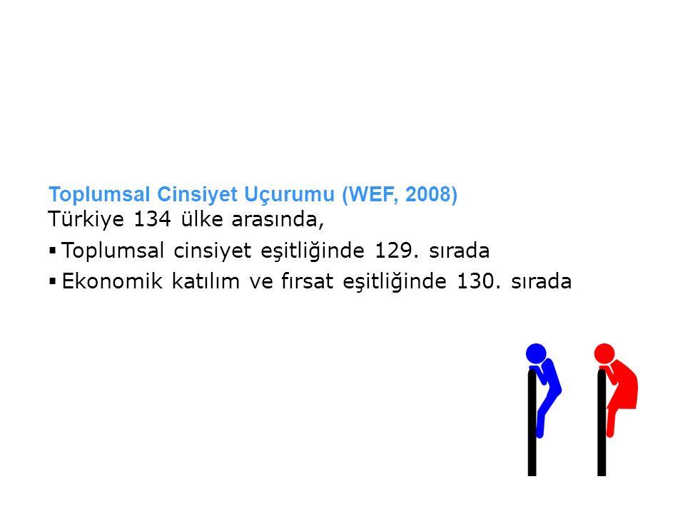 Toplumsal Cinsiyet Uçurumu (WEF, 2008) Türkiye 134 ülke arasında,  Toplumsal cinsiyet eşitliğinde 129. sırada  Ekonomik katılım ve fırsat eşitliğind