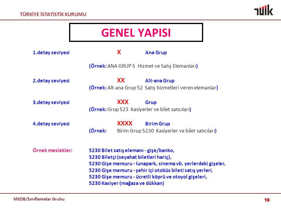TÜRKİYE İSTATİSTİK KURUMU MSDB/Sınıflamalar Grubu GENEL YAPISI 1.detay seviyesi X Ana Grup (Örnek: ANA GRUP 5 Hizmet ve Satış Elemanları) 2.detay sevi