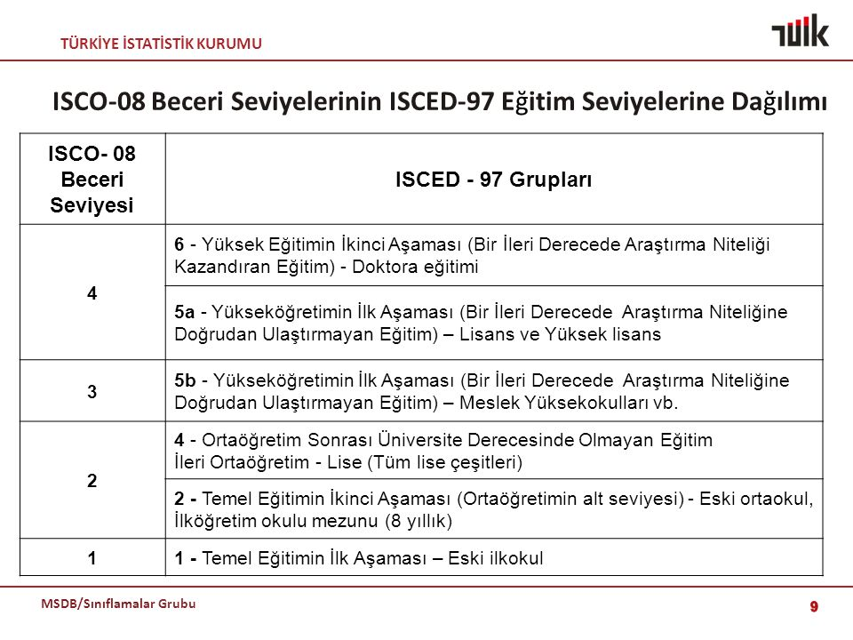 TÜRKİYE İSTATİSTİK KURUMU MSDB/Sınıflamalar Grubu ISCO-08 Beceri Seviyelerinin ISCED-97 Eğitim Seviyelerine Dağılımı ISCO- 08 Beceri Seviyesi ISCED -