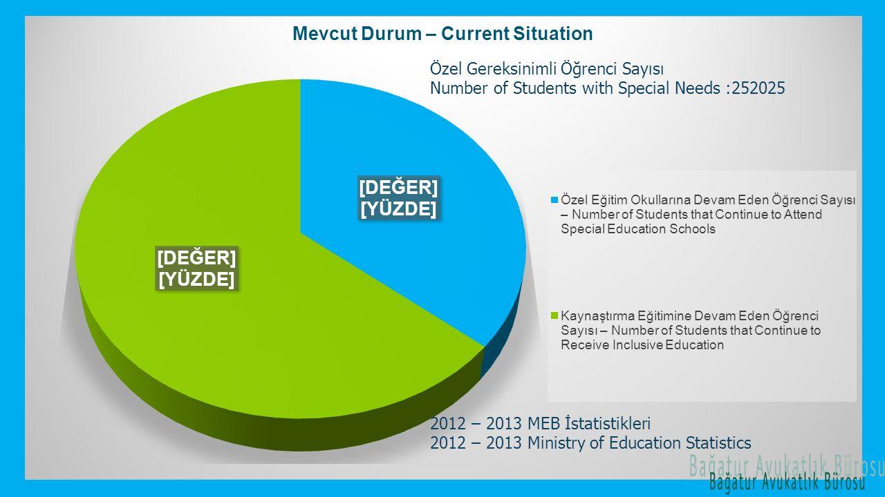 2012 – 2013 MEB İstatistikleri 2012 – 2013 Ministry of Education Statistics Özel Gereksinimli Öğrenci Sayısı Number of Students with Special Needs :25